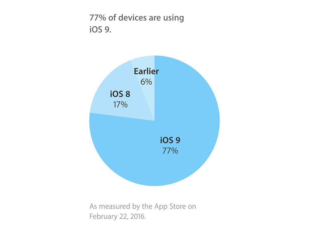 adoption ios9 77 Après 5 mois iOS 9 stagne à 77%