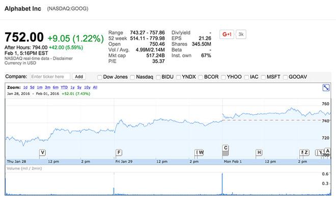 alphabet bourse Google dépasse Apple en bourse et devient N°1