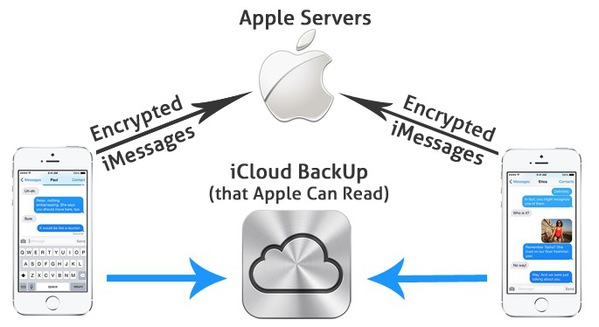 icloud Apple na pas besoin de clé de chiffrement pour accéder à vos données