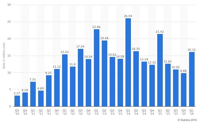 ipad ventes Les ventes diPad au plus bas depuis 2011...