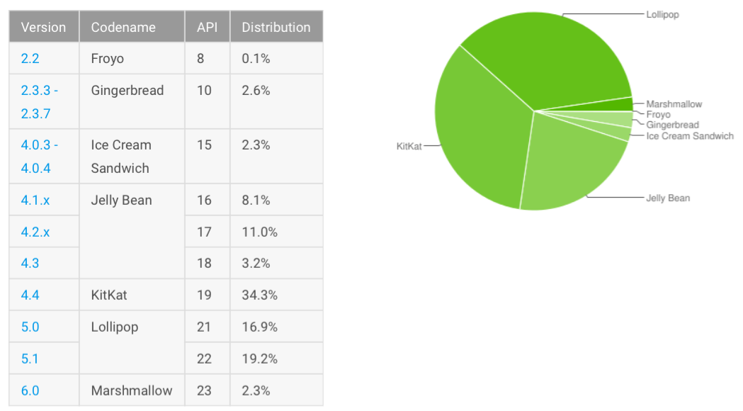 Android adoption 20160307 Greg Joswiak, VP du Marketing iPhone, tacle Android sur son taux dadoption