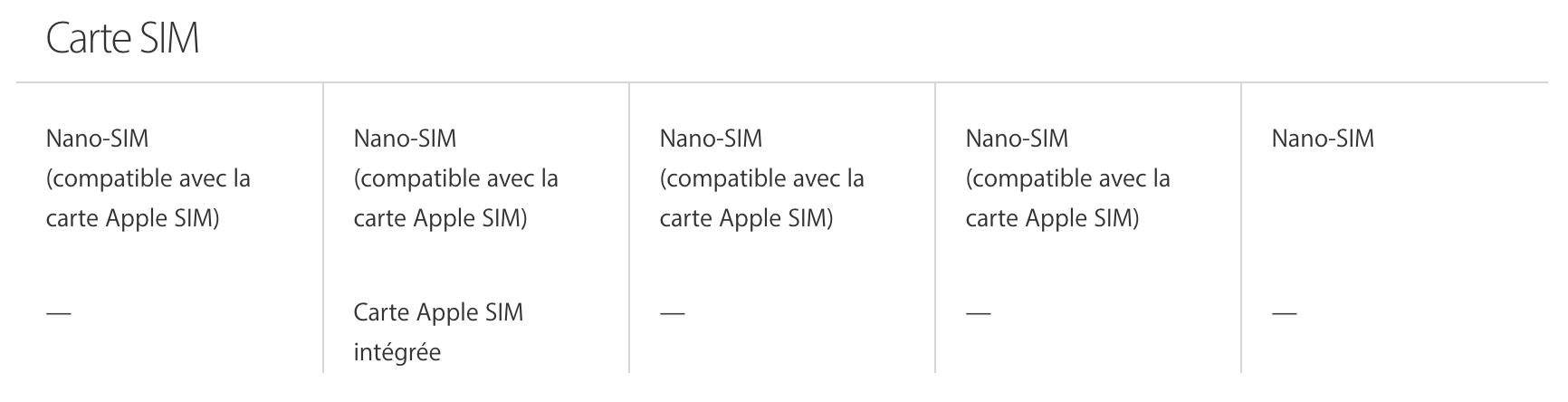 carte sim Le nouvel iPad Pro dispose dune Apple SIM intégrée