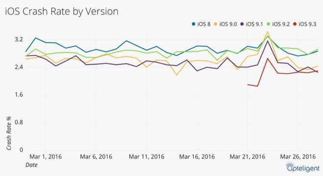 ios crash iOS 9.3 est los mobile le plus stable depuis des années
