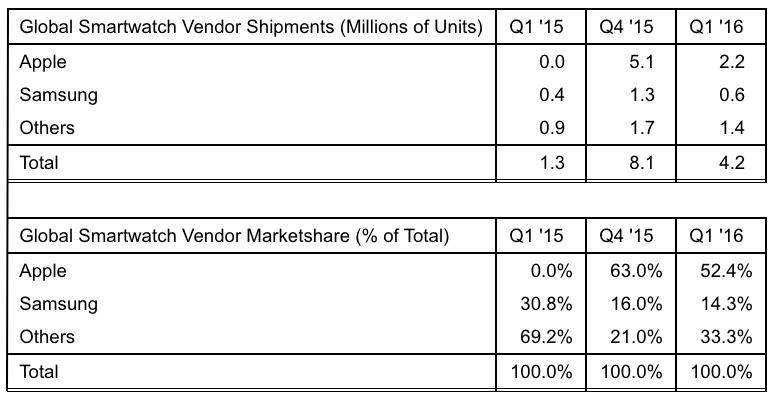 Strategy Analytics Apple Watch T1 2016 LApple Watch perd des parts de marché face aux smartwatches Android Wear