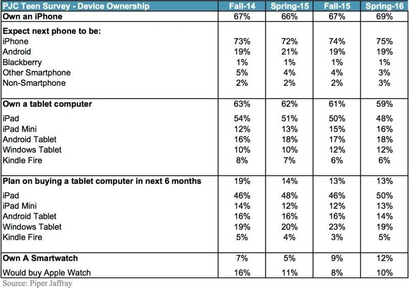 adolescents sondage apple watch iphone ipad LiPhone, lApple Watch et liPad ont la cote chez les ados aux USA