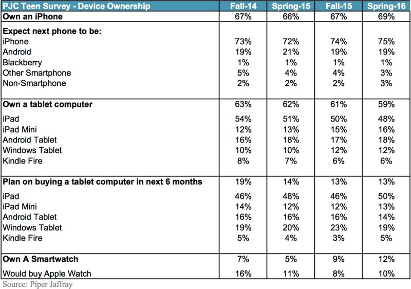 adolescents sondage apple watch iphone ipad LiPhone, lApple Watch et liPad ont la cote chez les ados aux USA
