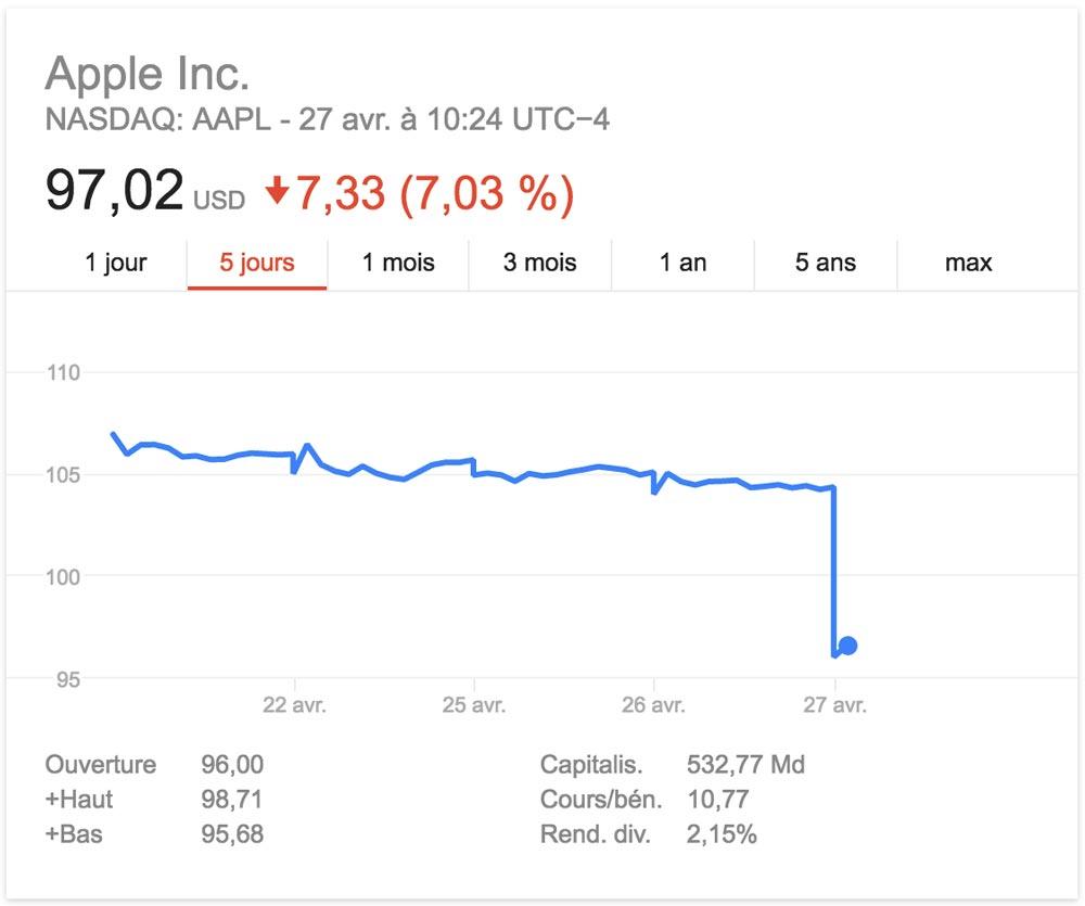apple perd 40 milliards de dollars de capitalisation boursiere Apple perd 40 milliards de dollars de valeur boursière du jour au lendemain !