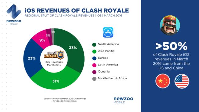 clash royale newzoo e1460745898598 Clash Royale : 1 milliard $ de bénéfice en un an ?