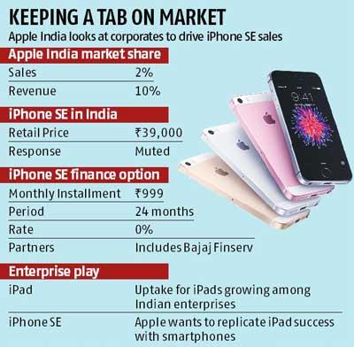 programme de leasing inde iphone Apple propose liPhone SE en leasing sur 2 ans en Inde face à des ventes timides