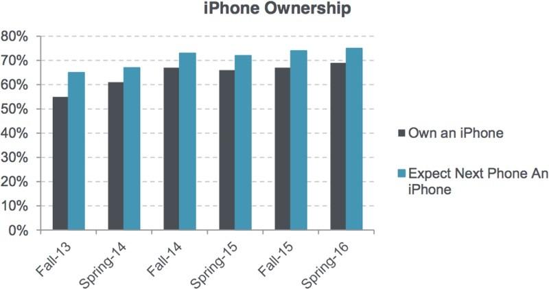 sondage adolescents iphone LiPhone, lApple Watch et liPad ont la cote chez les ados aux USA