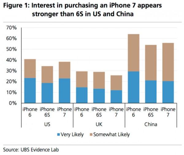 graphique interet iphone 7 LiPhone 7 est moins attendu que liPhone 6 avant sa sortie