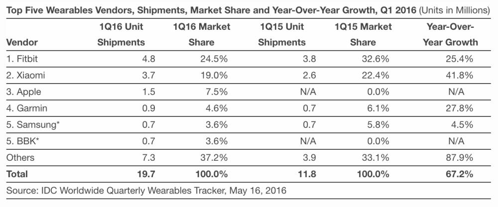 ventes apple watch T1 : Apple Watch n°1 des montres connectées mais derrière Fitbit et Xiaomi