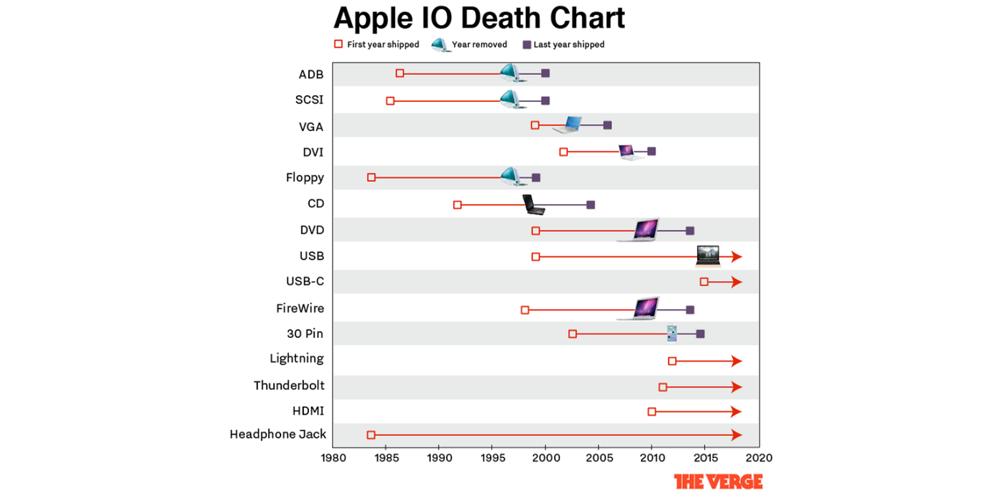 apple ports Apple a gardé la prise Jack 2 fois plus longtemps que les autres ports