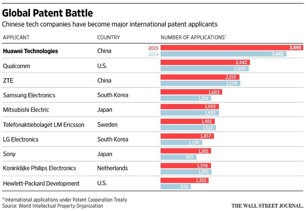 brevets guerre Guerre des brevets : les Chinois toujours plus hargneux