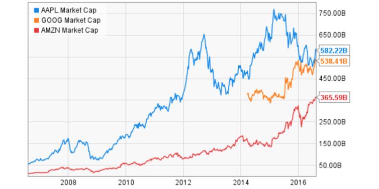 apple amazon 754x377 Apple vs Amazon : la course au trillion de dollars