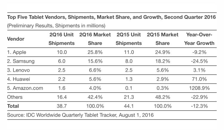 idc tablettes Tablettes : liPad conserve son leadership, malgré des ventes en baisse