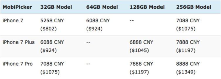 iphone 7 prix 754x272 [DOSSIER] iPhone 7 : date de sortie, prix et fonctionnalités