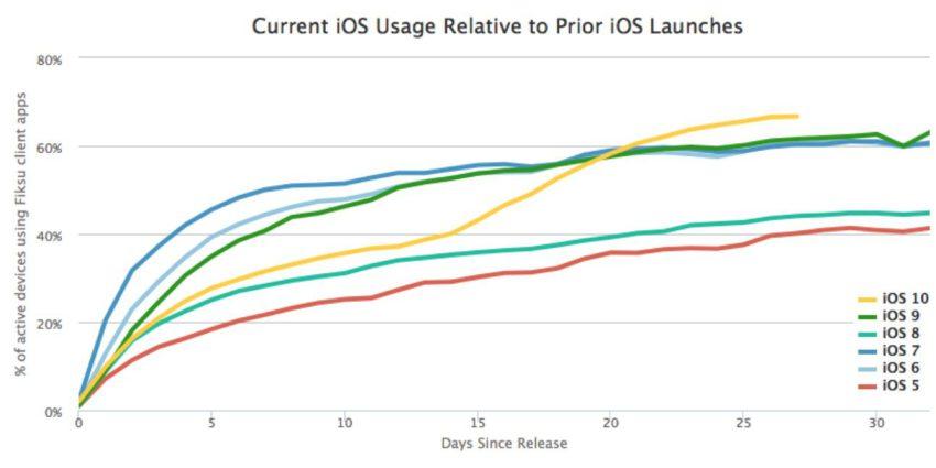 adoption ios 10 1 e1476108125730 iOS 10 a été adopté plus vite que toutes les autres versions