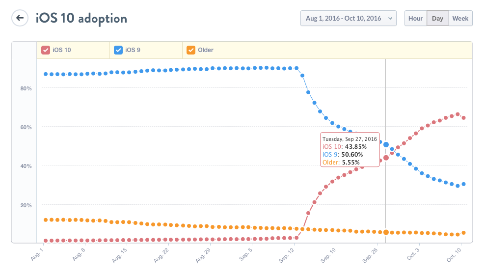 adotption ios 10 iOS 10 a été adopté plus vite que toutes les autres versions