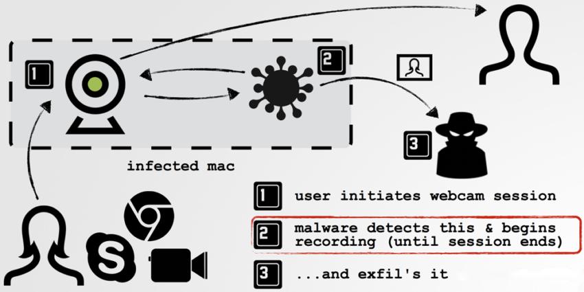 malware e1475759381424 Mac : un malware peut surveiller la webcam et le microphone