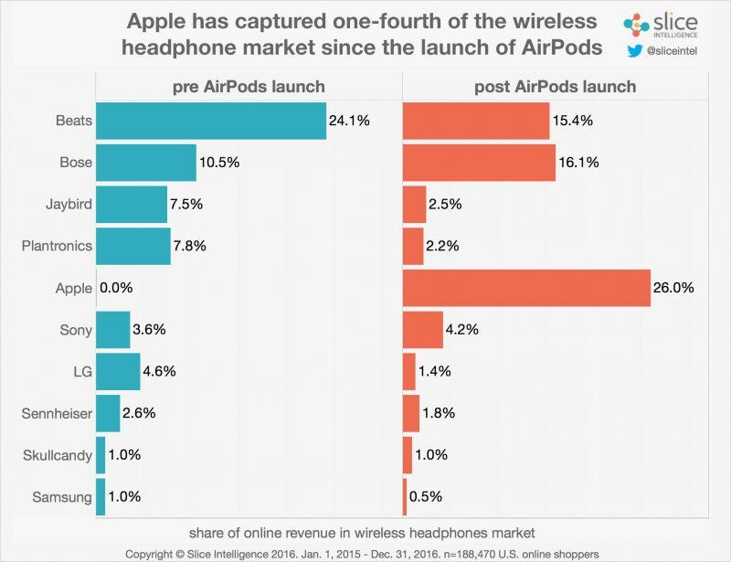 Ecouteurs sans fil analyse Les AirPods dominent les ventes des écouteurs sans fil
