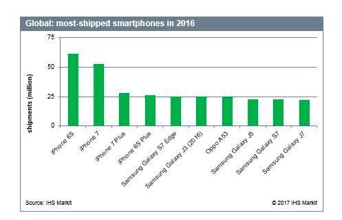 classement smartphones 2016 LiPhone 6s sest mieux vendu que le Galaxy S7 en 2016