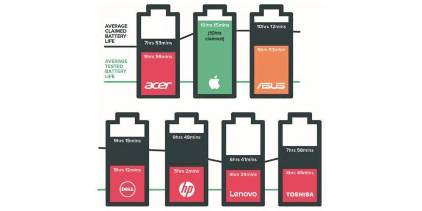 macbook pro autonomie which 850x425 MacBook Pro : lautonomie dépasse les estimations dApple !