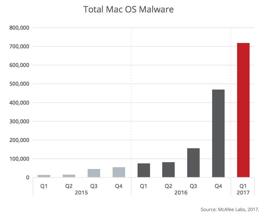Malwares macOS McAfee 2 Mac : McAfee révèle une hausse des malwares de 53% sur macOS