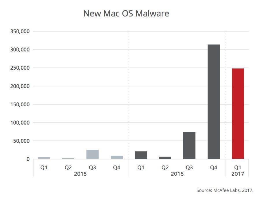 Malwares macOS McAfee Mac : McAfee révèle une hausse des malwares de 53% sur macOS