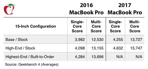 macbook pro 2017 geekbench MacBook Pro 2017 20% plus puissants, peu de changements sur les nouveaux Mac selon iFixit