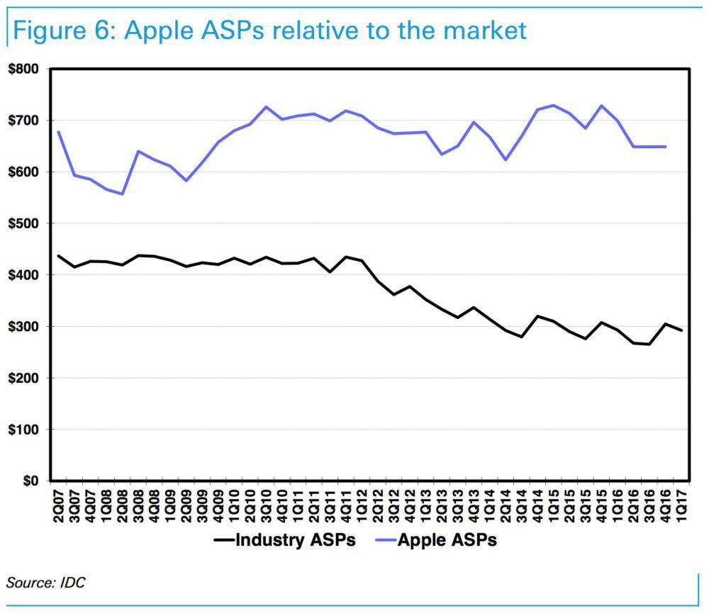 prices 1000x869 iPhone 8   Apple doit faire face à un marché dont les prix sont en baisse