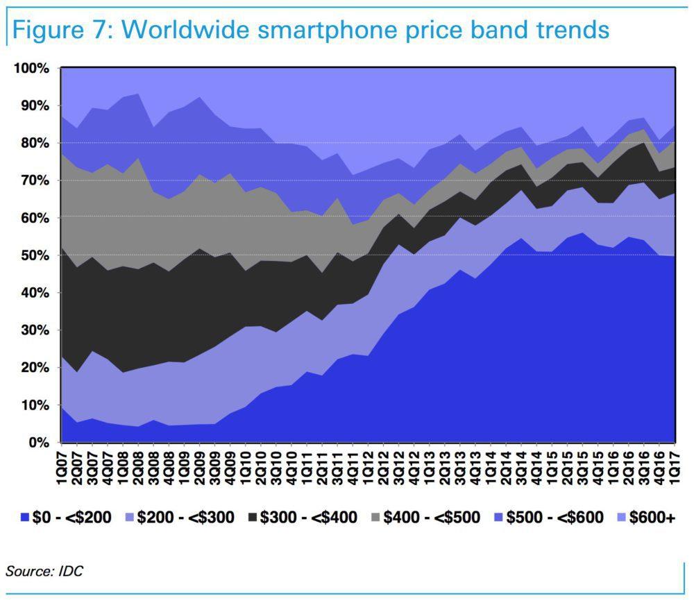 screen shot 2017 07 14 at 154109 1000x869 iPhone 8   Apple doit faire face à un marché dont les prix sont en baisse