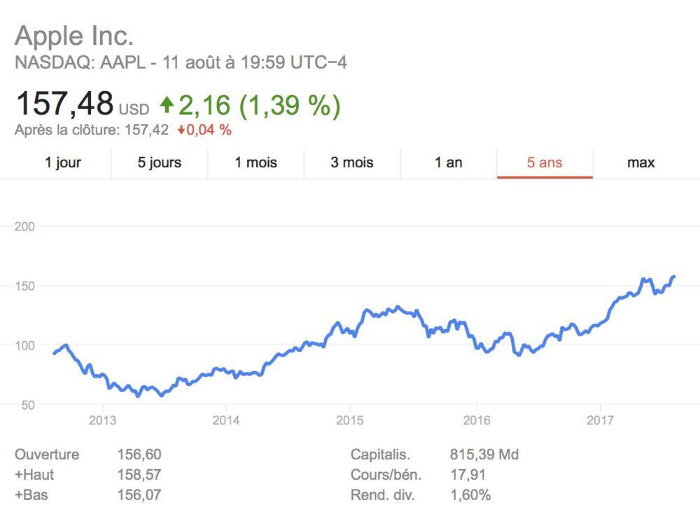 AAPL Apple bientôt première entreprise mondiale