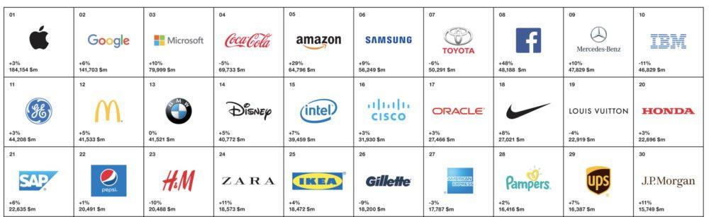3 3 Apple est la marque numéro 1 au monde pour la cinquième année consécutive