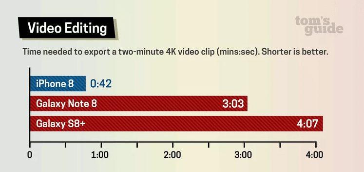 iphone8 video th LiPhone 8 est officiellement le smartphone le plus rapide du monde