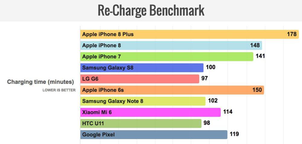 Charge Comparaison LiPhone 8 excelle en autonomie et dépasse largement la concurrence