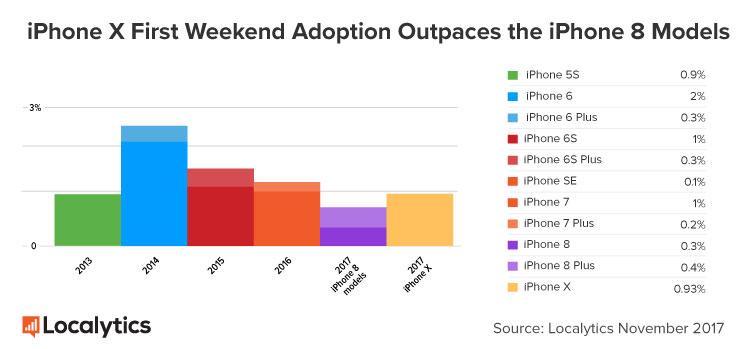 iPhone X Adoption iPhone X : meilleur taux dadoption que liPhone 8 et 8 Plus réunis (week end de lancement)