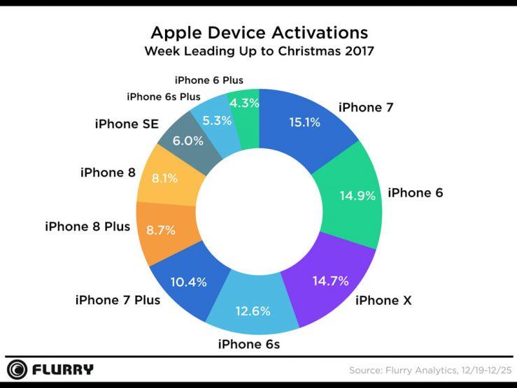 Noel 2017 Activations Appareils Apple Apple est de nouveau devant avec son taux dactivation de smartphones pour ce Noël