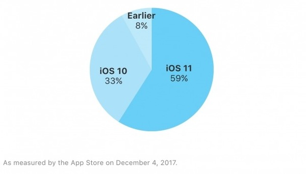 iOS 11 Adoption iOS 11 : taux dadoption de 59% sur iPhone, iPad et iPod touch