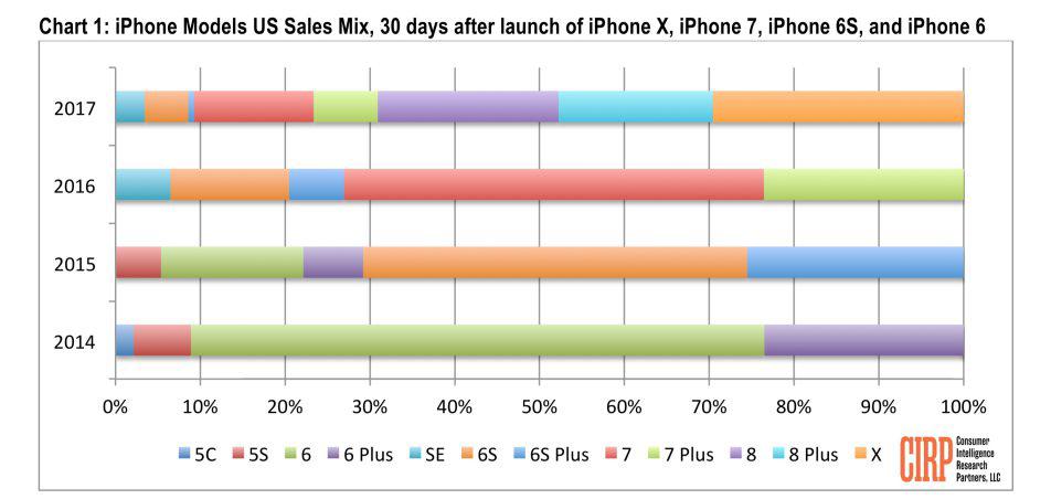 iPhone 8 8 Plus X Statistiques Ventes Les ventes des iPhone 8 et 8 Plus ont été meilleures que celles de liPhone X