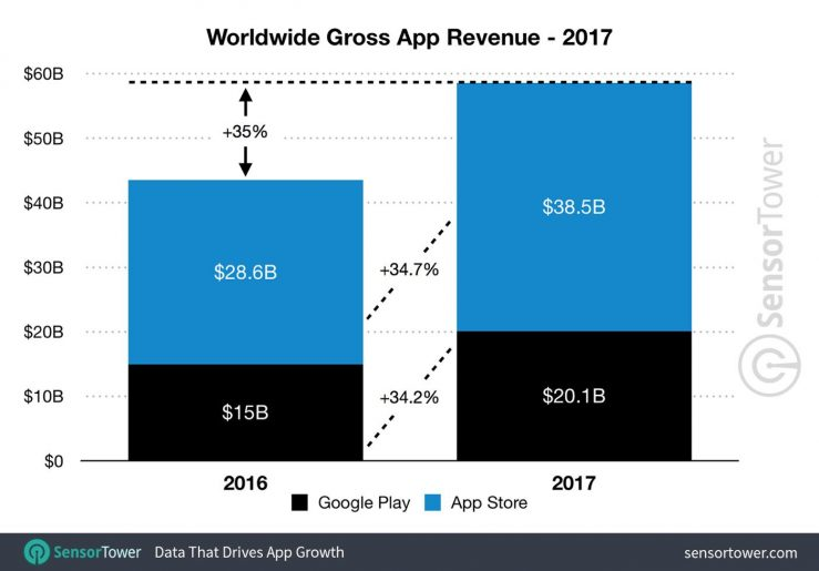 App Store vs Google Play Store Revenus 2017 App Store vs Google Play Store : lequel a rapporté le plus de commissions en 2017 ?