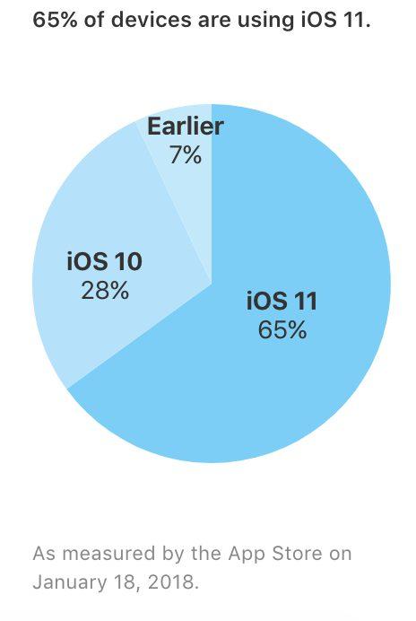 Capture d'écran 2018 01 22 à 11.01.21 iOS 11 est à présent installé sur 65% des iPhone, iPad et iPod touch