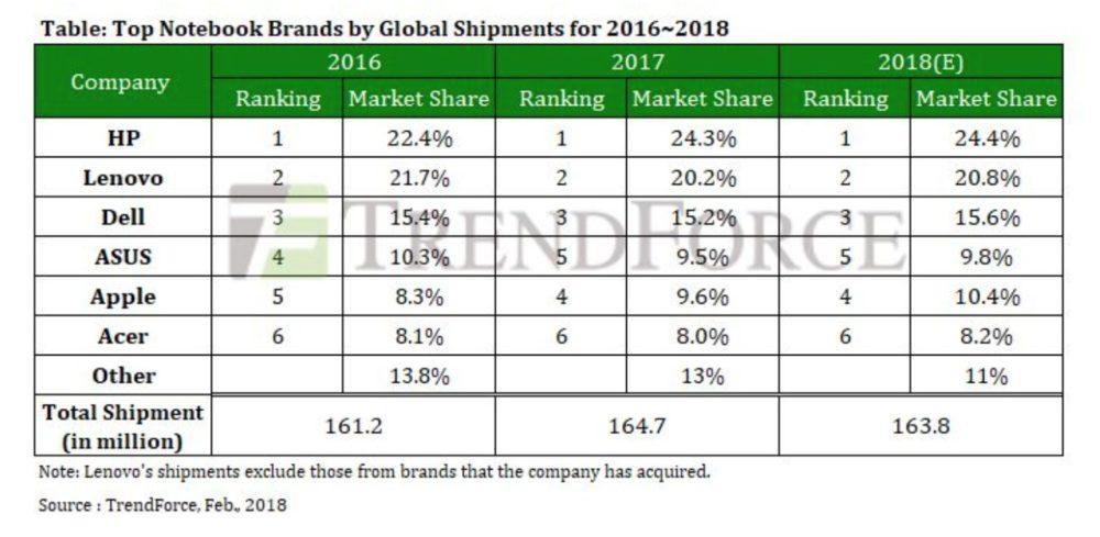 Capture d'écran 2018 02 13 à 18.13.08 Marché des ordinateurs portables : Apple devient le 4e plus grand vendeur