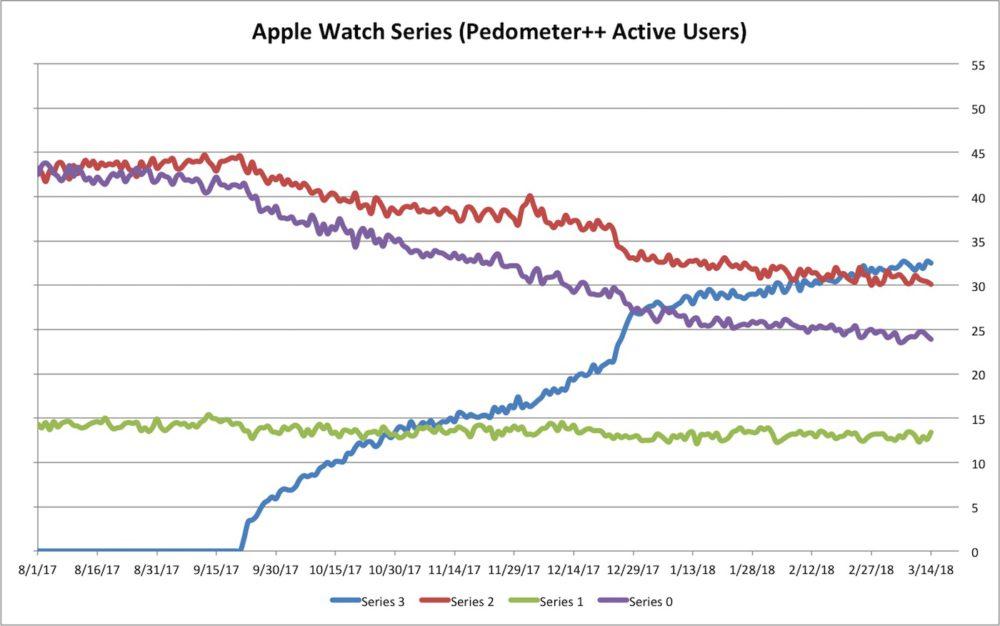 Apple Watch Series 3 Adoption De plus en plus dutilisateurs utilisent lApple Watch Series 3