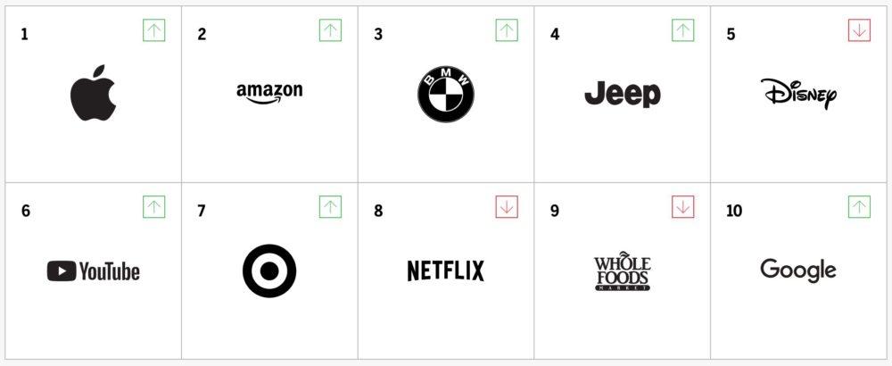 Brand Intimacy Classement Apple est la marque la plus liée émotionnellement à ses clients