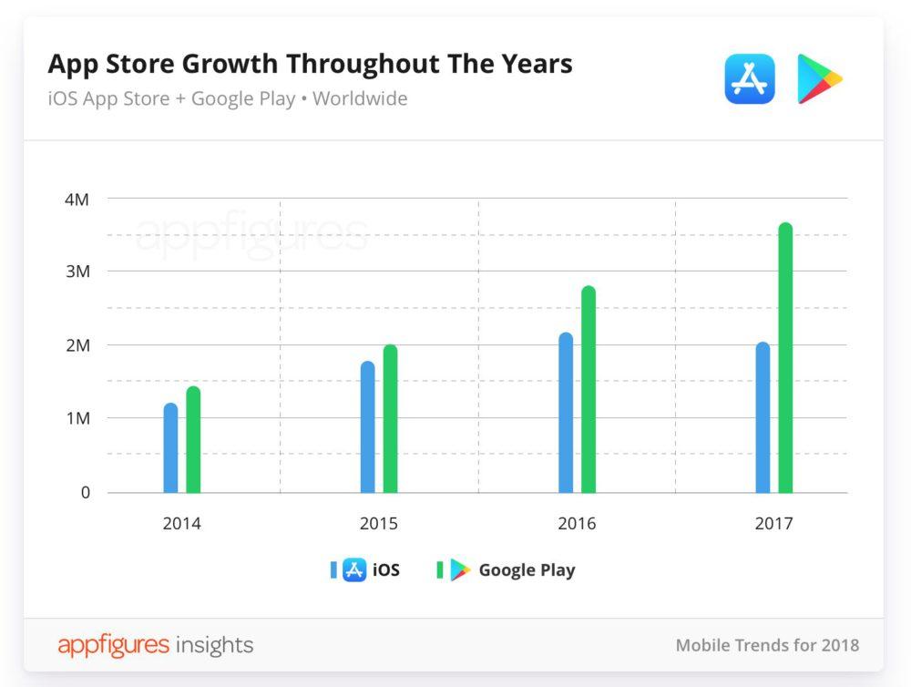 AppFigures App Store Première baisse du nombre dapps de lApp Store en 2017
