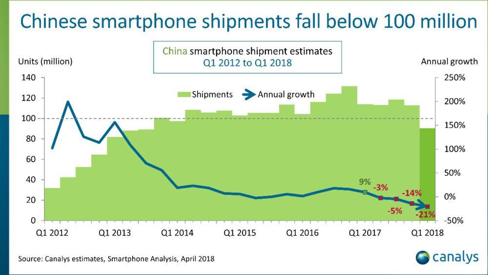 graph1 Chine : Apple dépassé par Xiaomi sur le marché des smartphones