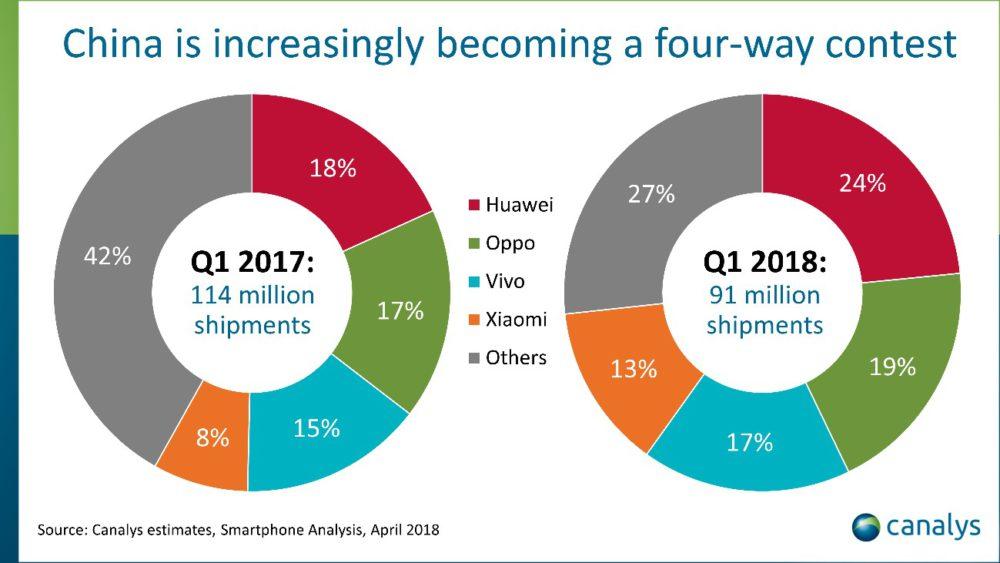 graph2 Chine : Apple dépassé par Xiaomi sur le marché des smartphones