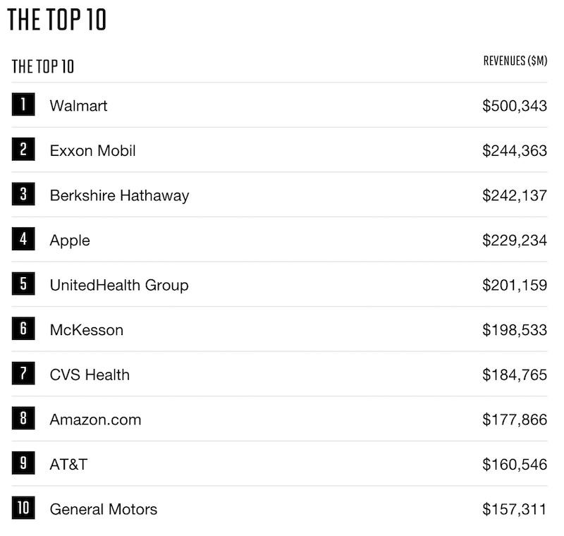 Top 10 Fortune 500 Apple perd une place au classement Fortune 500 et occupe la 4e position