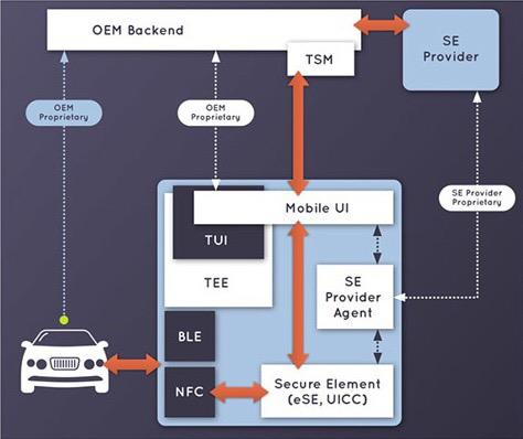 CCC Objectif NFC Votre iPhone comme clé pour déverrouiller la porte de votre voiture ?